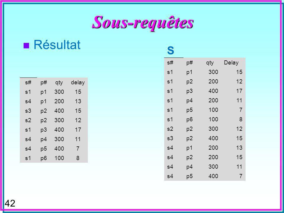 41 Sous-requêtes n Skyline –Tout objet non-dominé (caché totalement) par un autre SELECT X.[s#], X.[p#], qty, delay FROM SP X where not exists (select * from SP as Y where (Y.qty >= X.Qty and Y.Delay < X.Delay or Y.qty > X.Qty and Y.Delay <= X.Delay) and X.[p#] = Y.[p#]) order by X.[p#];