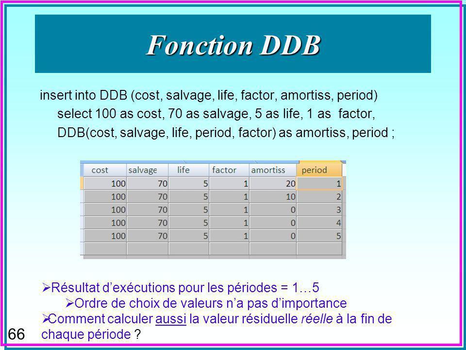 65 Fonctions Financières n Fonction DDB n Calcule l amortissement dégressif pendant une période selon un taux spécifié ou double par défaut.