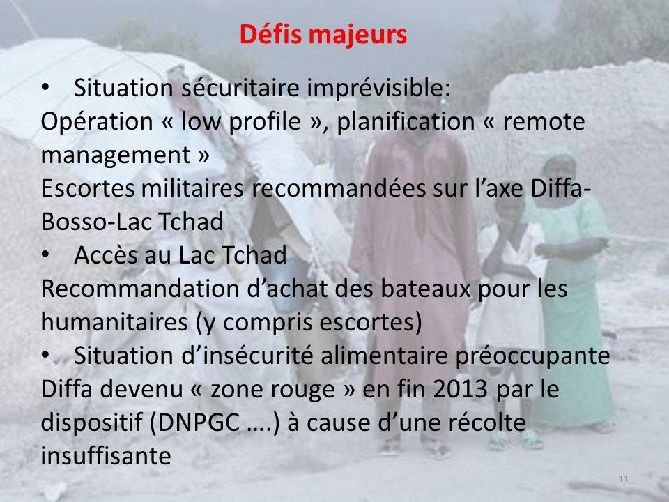Défis majeurs Situation sécuritaire imprévisible: Opération « low profile », planification « remote management » Escortes militaires recommandées sur laxe Diffa- Bosso-Lac Tchad Accès au Lac Tchad Recommandation dachat des bateaux pour les humanitaires (y compris escortes) Situation dinsécurité alimentaire préoccupante Diffa devenu « zone rouge » en fin 2013 par le dispositif (DNPGC ….) à cause dune récolte insuffisante 11
