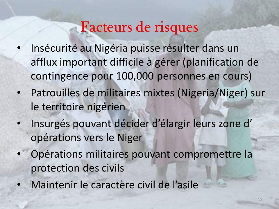 Facteurs de risques Insécurité au Nigéria puisse résulter dans un afflux important difficile à gérer (planification de contingence pour 100,000 personnes en cours) Patrouilles de militaires mixtes (Nigeria/Niger) sur le territoire nigérien Insurgés pouvant décider délargir leurs zone d opérations vers le Niger Opérations militaires pouvant compromettre la protection des civils Maintenir le caractère civil de lasile 13