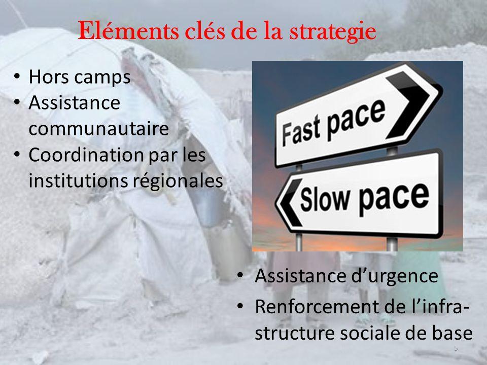 Eléments clés de la strategie Assistance durgence Renforcement de linfra- structure sociale de base 5 Hors camps Assistance communautaire Coordination par les institutions régionales