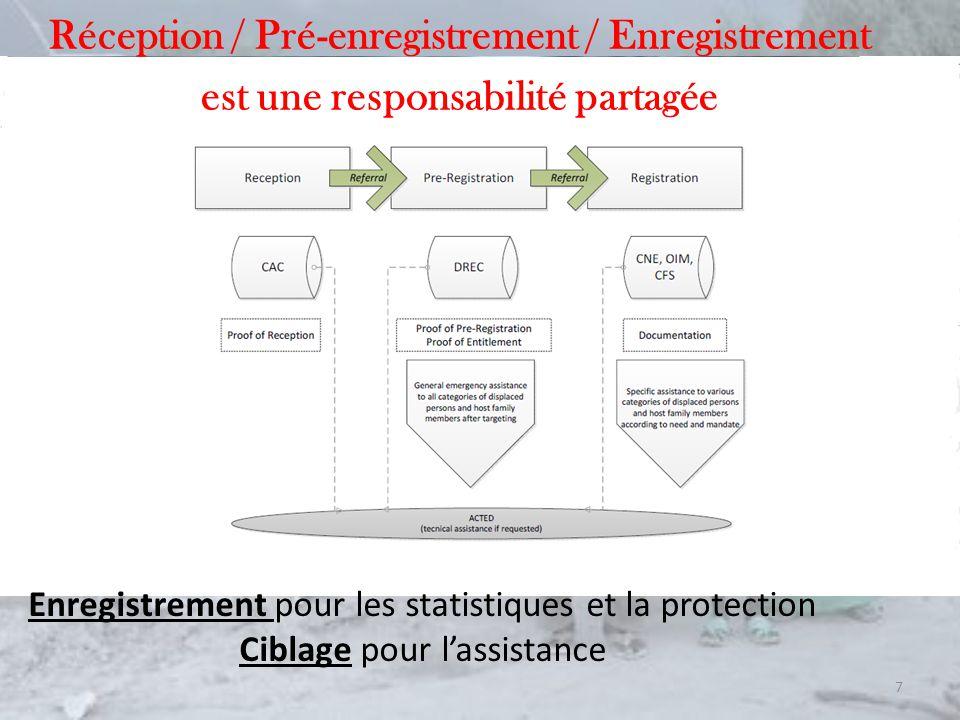 Réception / Pré-enregistrement / Enregistrement est une responsabilité partagée 7 Enregistrement pour les statistiques et la protection Ciblage pour lassistance