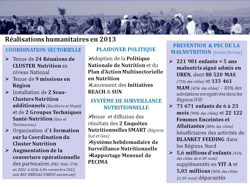 Réalisations humanitaires en 2013 COORDINATION SECTORIELLE Tenue de 24 Réunions de CLUSTER Nutrition au niveau National Tenue de 9 missions en Région