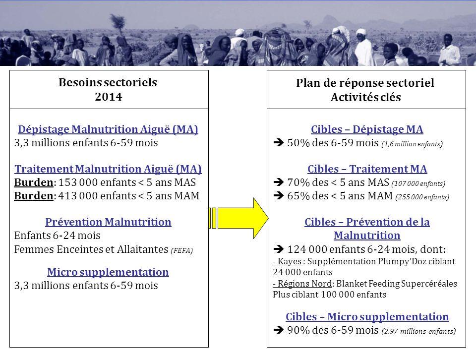 Besoins sectoriels 2014 Plan de réponse sectoriel Activités clés Dépistage Malnutrition Aiguë (MA) 3,3 millions enfants 6-59 mois Traitement Malnutrit