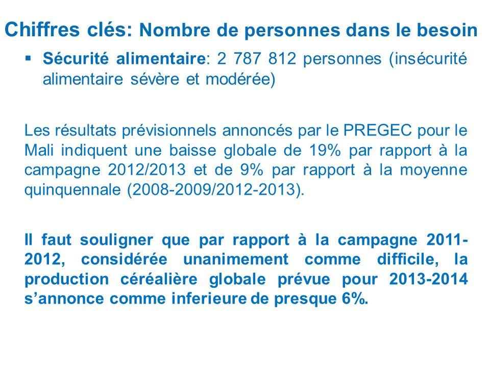 Chiffres clés: Nombre de personnes dans le besoin Sécurité alimentaire: 2 787 812 personnes (insécurité alimentaire sévère et modérée) Les résultats p