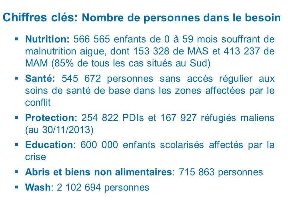 Chiffres clés: Nombre de personnes dans le besoin Nutrition: 566 565 enfants de 0 à 59 mois souffrant de malnutrition aigue, dont 153 328 de MAS et 41