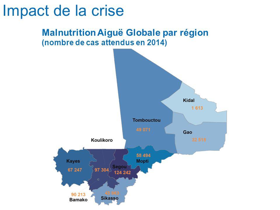Impact de la crise Malnutrition Aiguë Sévère par région (nombre de cas attendus en 2014)