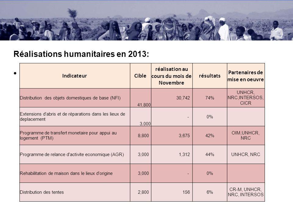 Réalisations humanitaires en 2013: Maximum 1 slide IndicateurCible réalisation au cours du mois de Novembre résultats Partenaires de mise en oeuvre Distribution des objets domestiques de base (NFI) 41,800 30,74274% UNHCR, NRC,INTERSOS, CICR Extensions d abris et de réparations dans les lieux de deplacement 3,000 -0% Programme de transfert monetaire pour appui au logement (PTM) 8,800 3,67542% OIM,UNHCR, NRC Programme de relance d activite economique (AGR) 3,000 1,31244%UNHCR, NRC Rehabilitation de maison dans le lieux d origine 3,000 -0% Distribution des tentes 2,800 1566% CR-M, UNHCR, NRC, INTERSOS