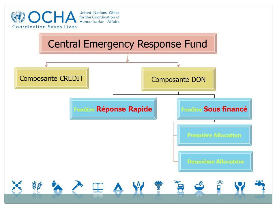 Central Emergency Response Fund Composante CREDIT Composante DON Fenêtre Réponse Rapide Fenêtre Sous financé Deuxième Allocation Première Allocation
