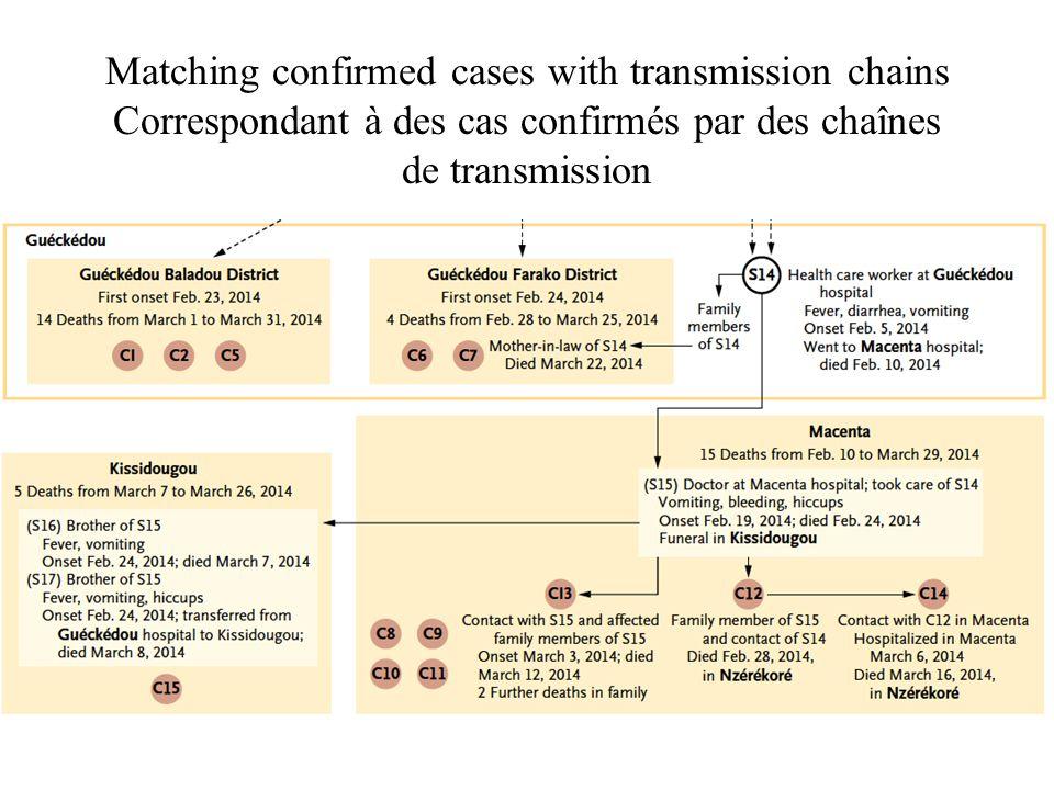 Matching confirmed cases with transmission chains Correspondant à des cas confirmés par des chaînes de transmission