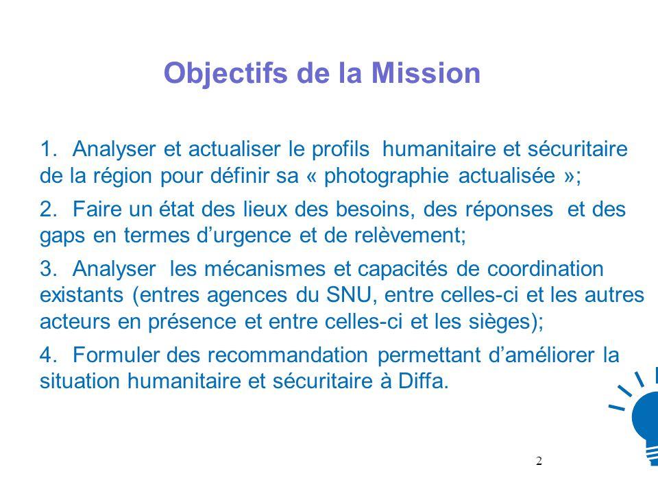 Méthodologie Quantitatif de la mission: 36 structures dont 09 agences du SNU (UNICEF, HCR, PAM, UNFPA, OIM, FAO, PNUD, OMS et OCHA) et 11 ONGs et 16 institutions étatiques, tout sous la coordination du Gouverneur de la région, Unités dobservation : 4 Axes : (Bosso-Mamouri- Toumour -Bassin du Lac-Tchoukoudjani ; Nguigmi –Lagané-Weltouma -Nguel Kouré –Zormodo ; Mainésoroa- Goudoumaria Dinkari-Chéri-Djajéri; Diffa-NguelMalam- Barma – Gueskerou-Chetimari - NGuel Kollo.); Outils de collecte de linformation: administration de grilles à la fois quantitatives et qualitatives; Démarche méthodologique: diagnostic externe (revue documentaire sectorielle), entretiens semi- directif avec les responsables des instituions au niveau régional, collecte empirique au niveau terrain au niveau des sites.