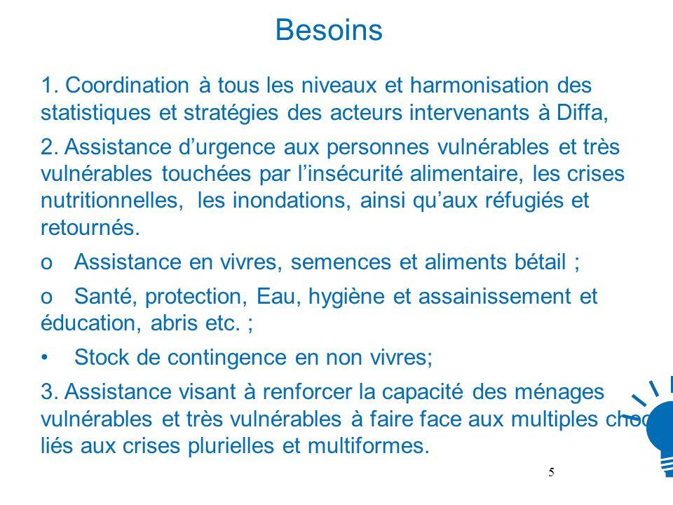 Besoins 1.1. Coordination à tous les niveaux et harmonisation des statistiques et stratégies des acteurs intervenants à Diffa, 2.2. Assistance durgenc