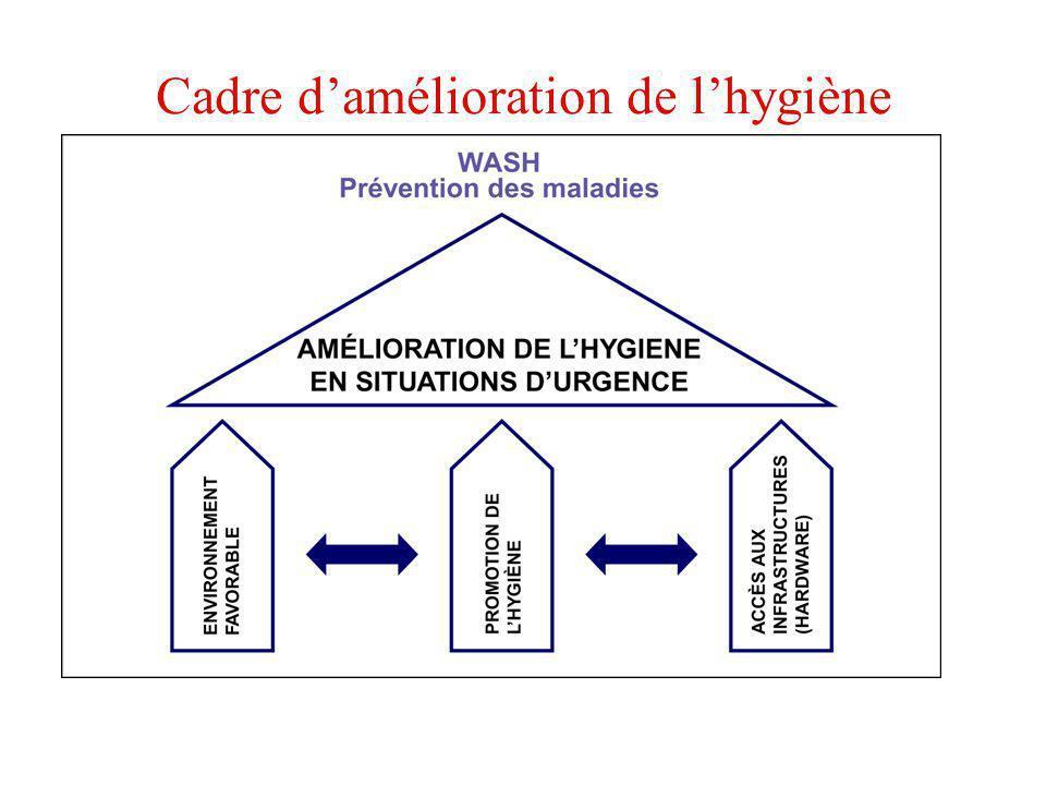 Cadre damélioration de lhygiène