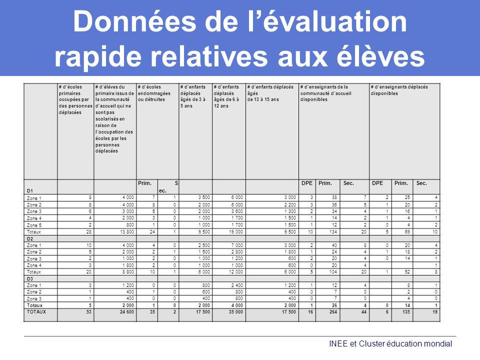 Planification de lintervention éducative au niveau national Utiliser les données qualitatives et quantitatives de lévaluation.