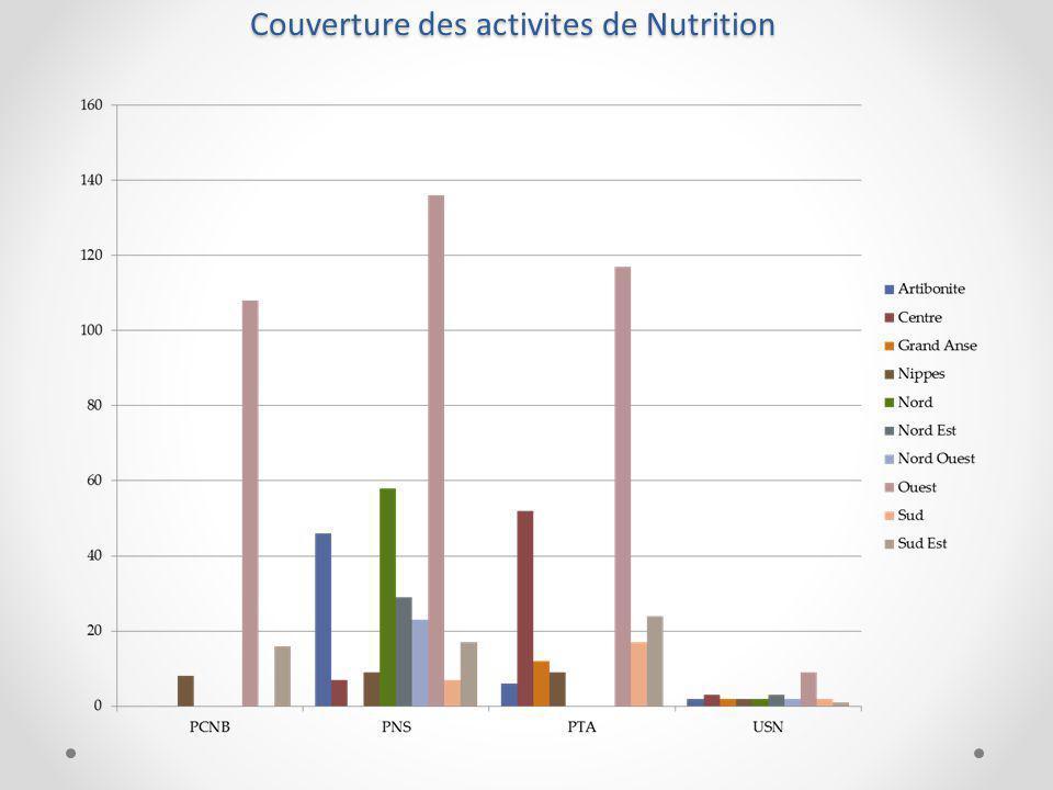 Couverture des activites de Nutrition