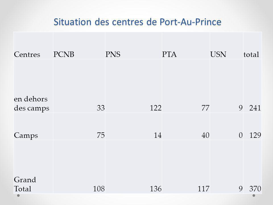 Situation des centres de Port-Au-Prince CentresPCNBPNSPTAUSNtotal en dehors des camps33122779241 Camps7514400129 Grand Total1081361179370