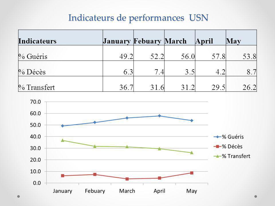 Indicateurs de performances USN IndicateursJanuaryFebuaryMarchAprilMay % Guéris49.252.256.057.853.8 % Décès6.37.43.54.28.7 % Transfert36.731.631.229.526.2