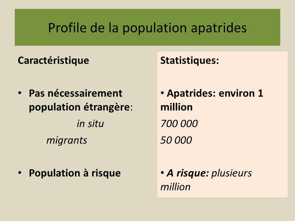 Profile de la population apatrides Caractéristique Pas nécessairement population étrangère: in situ migrants Population à risque Statistiques: Apatrid