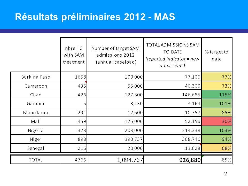 Résultats préliminaires 2012 - MAS 2
