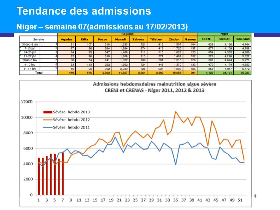 4 Tendance des admissions Niger – semaine 07(admissions au 17/02/2013)