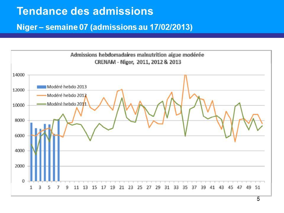 5 Tendance des admissions Niger – semaine 07 (admissions au 17/02/2013)