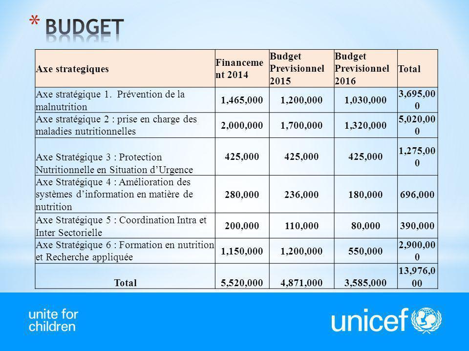 Axe strategiques Financeme nt 2014 Budget Previsionnel 2015 Budget Previsionnel 2016 Total Axe stratégique 1. Prévention de la malnutrition 1,465,0001