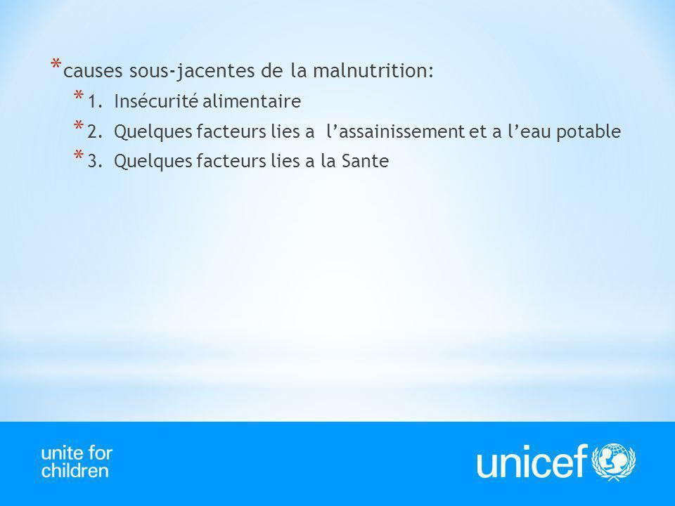* causes sous-jacentes de la malnutrition: * 1.Insécurité alimentaire * 2.Quelques facteurs lies a lassainissement et a leau potable * 3.Quelques fact