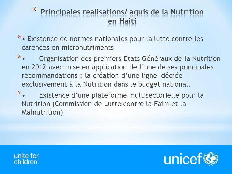* Existence de normes nationales pour la lutte contre les carences en micronutriments *Organisation des premiers Etats Généraux de la Nutrition en 201