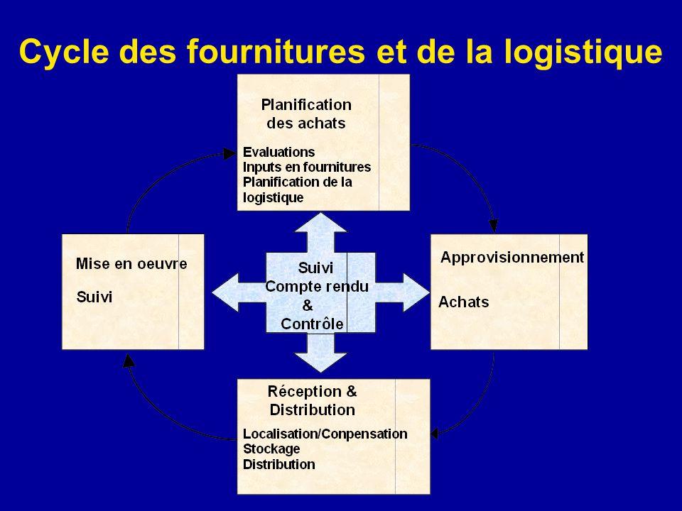 Fournitures et Logistique Eléments clés Planification des achats Achat des fournitures Commande et chargement des achats à létranger La logistique dans le pays La distribution dans le pays