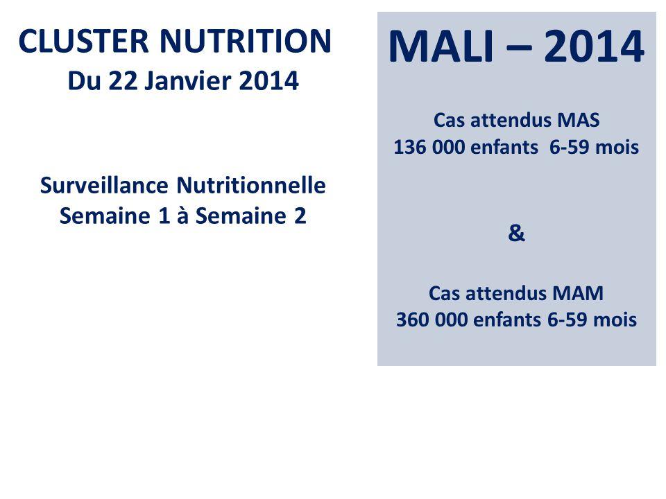 MALI – 2014 Cas attendus MAS 136 000 enfants 6-59 mois & Cas attendus MAM 360 000 enfants 6-59 mois CLUSTER NUTRITION Du 22 Janvier 2014 Surveillance Nutritionnelle Semaine 1 à Semaine 2