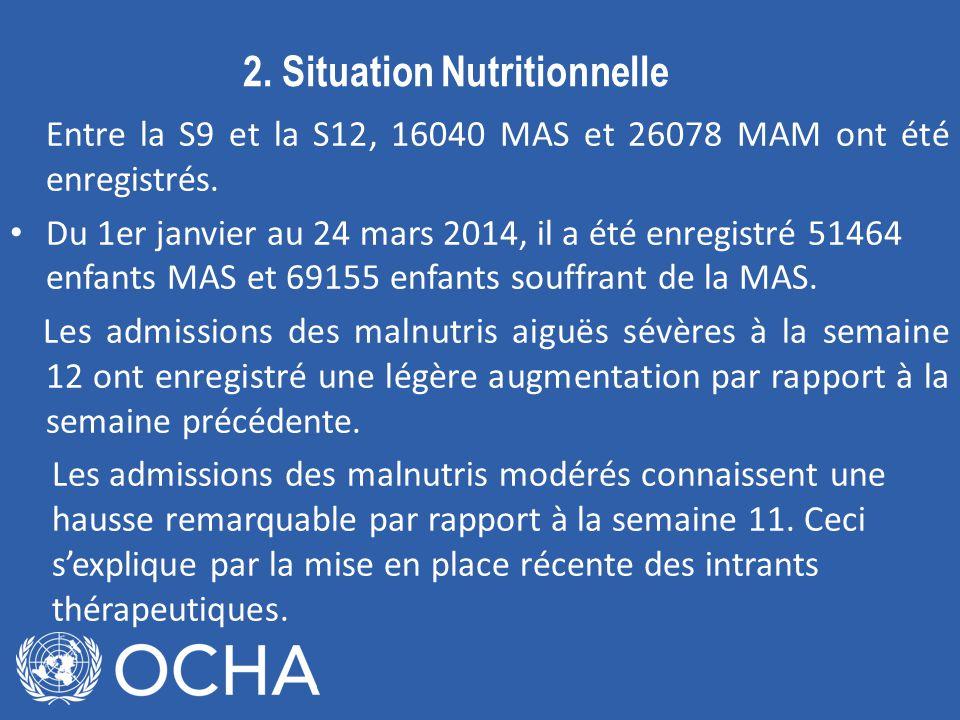 2.Situation Nutritionnelle Entre la S9 et la S12, 16040 MAS et 26078 MAM ont été enregistrés.
