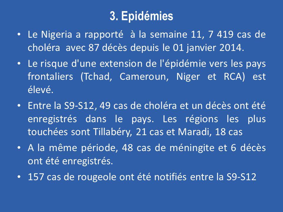 3. Epidémies Le Nigeria a rapporté à la semaine 11, 7 419 cas de choléra avec 87 décès depuis le 01 janvier 2014. Le risque d'une extension de l'épidé