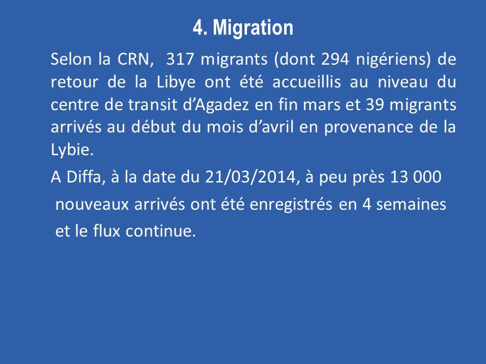 4. Migration Selon la CRN, 317 migrants (dont 294 nigériens) de retour de la Libye ont été accueillis au niveau du centre de transit dAgadez en fin ma