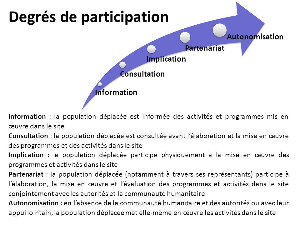 Degrés de participation Information Consultation Implication Partenariat Autonomisation Information : la population déplacée est informée des activité