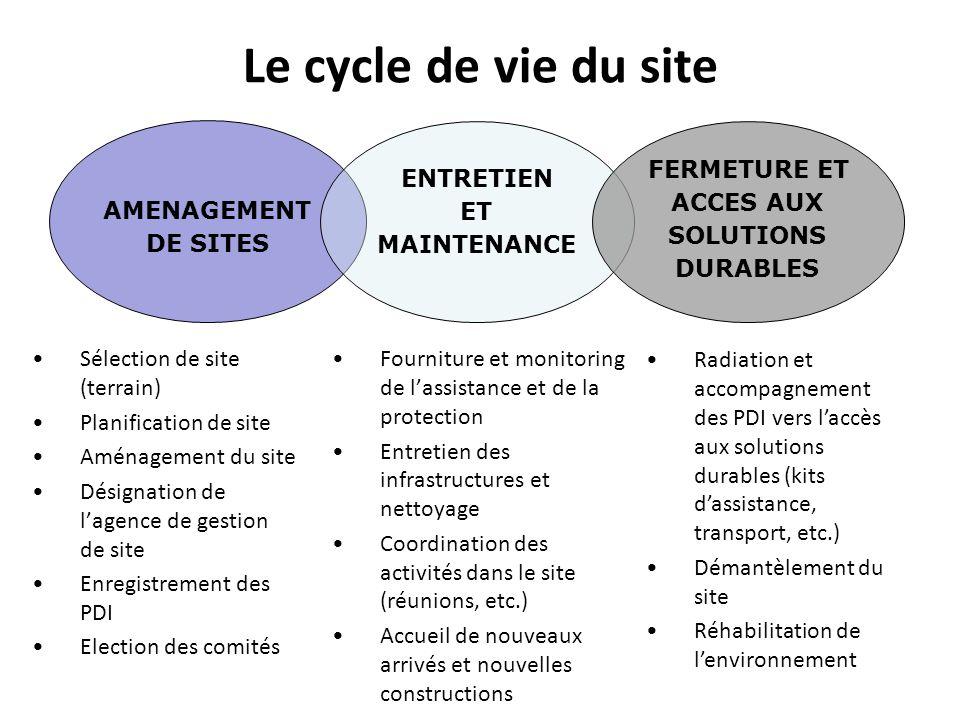 Le cycle de vie du site AMENAGEMENT DE SITES ENTRETIEN ET MAINTENANCE FERMETURE ET ACCES AUX SOLUTIONS DURABLES Sélection de site (terrain) Planificat