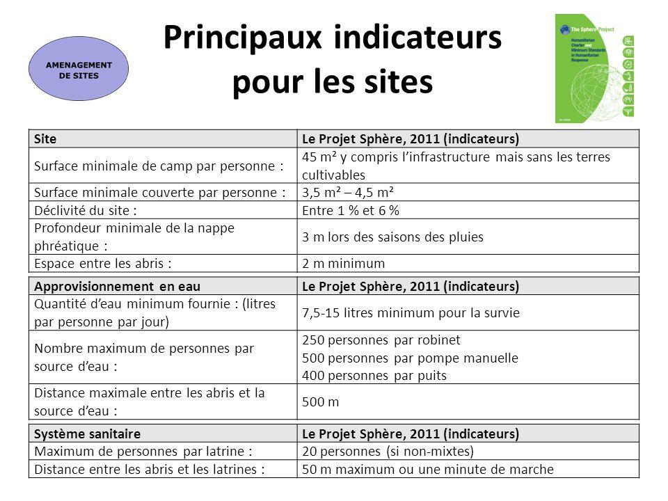 SiteLe Projet Sphère, 2011 (indicateurs) Surface minimale de camp par personne : 45 m² y compris linfrastructure mais sans les terres cultivables Surf