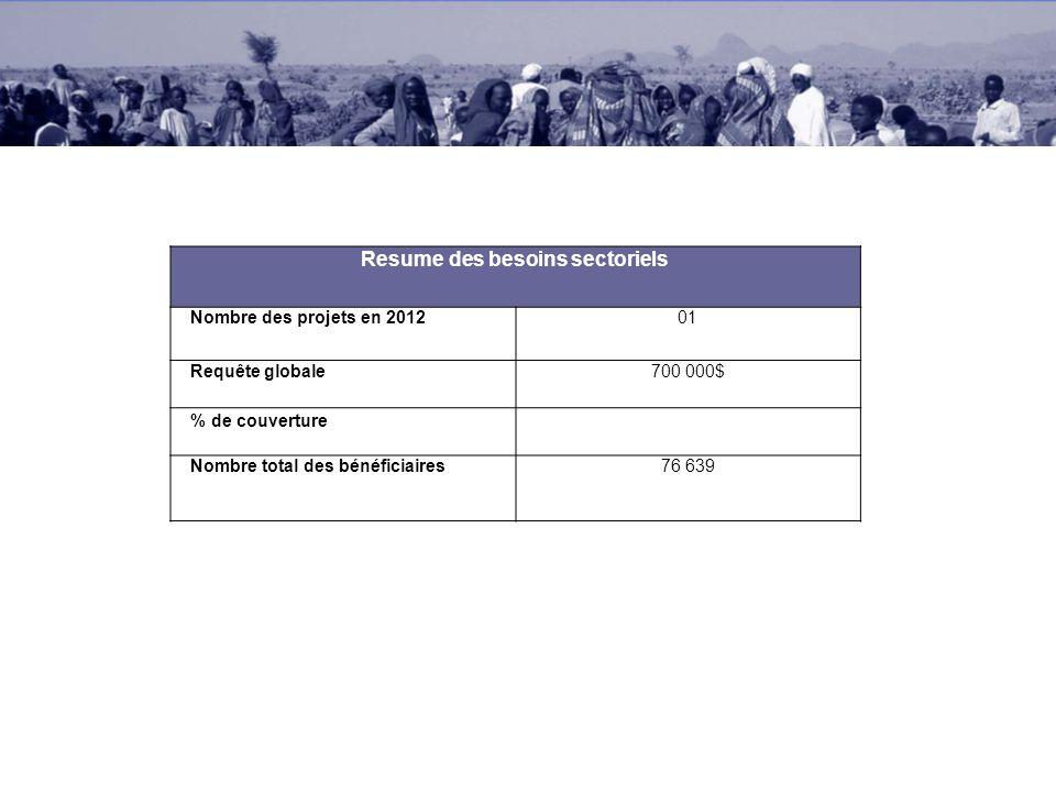 Resume des besoins sectoriels Nombre des projets en 201201 Requête globale700 000$ % de couverture Nombre total des bénéficiaires76 639