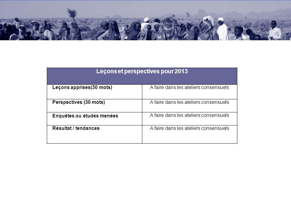 Leçons et perspectives pour 2013 Leçons apprises(30 mots)A faire dans les ateliers consensuels Perspectives (30 mots)A faire dans les ateliers consens