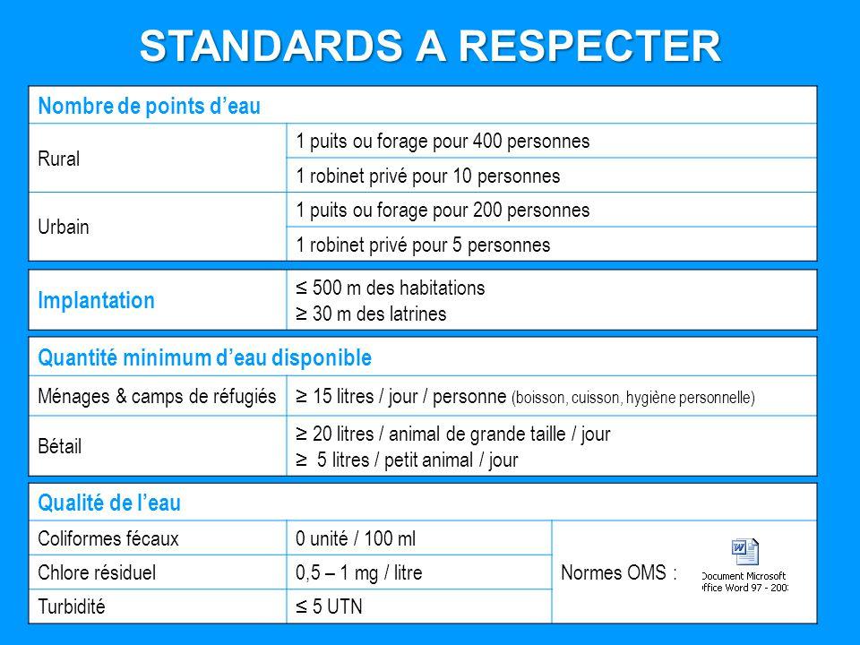 STANDARDS A RESPECTER Quantité minimum deau disponible Ménages & camps de réfugiés 15 litres / jour / personne (boisson, cuisson, hygiène personnelle)