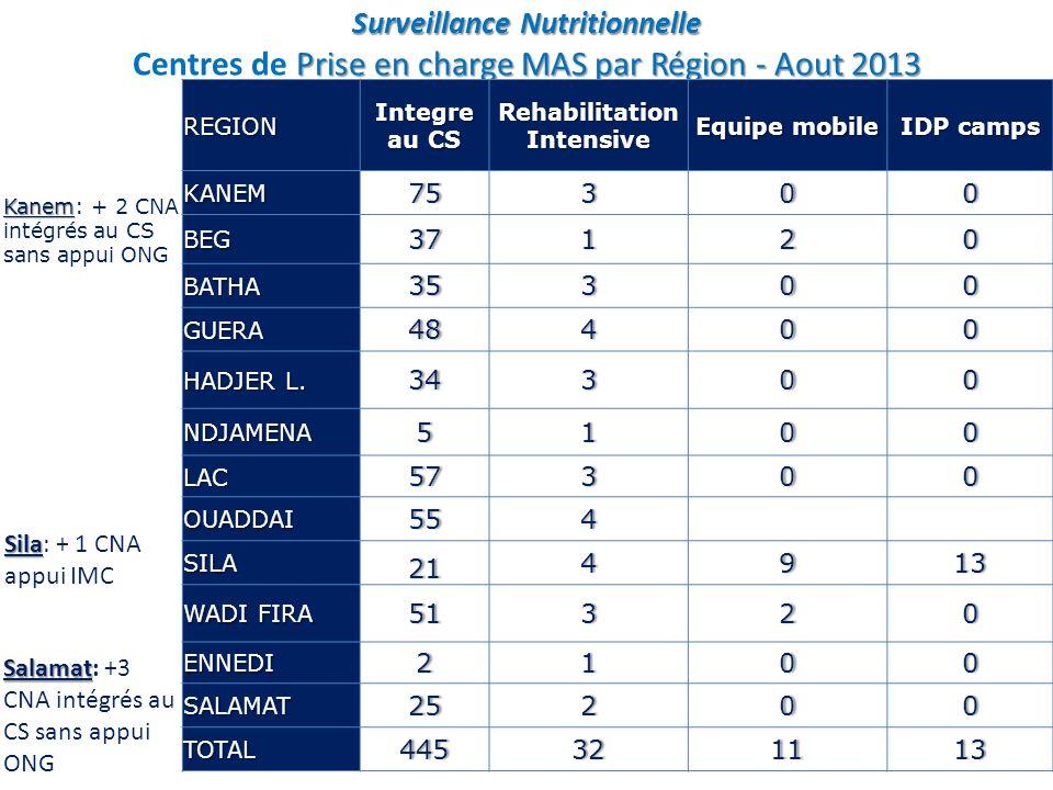 Surveillance Nutritionnelle Centres de Prise en charge MAS par Région et complétude du rapportage Aout 2013 REGION CS et hôpitaux avec PCIMA Rapports CS disponibles Taux de complétude KANEM 787393.59% BEG 38 100% BATHA 38 100.00% GUERA 524688.46% HADJER L.