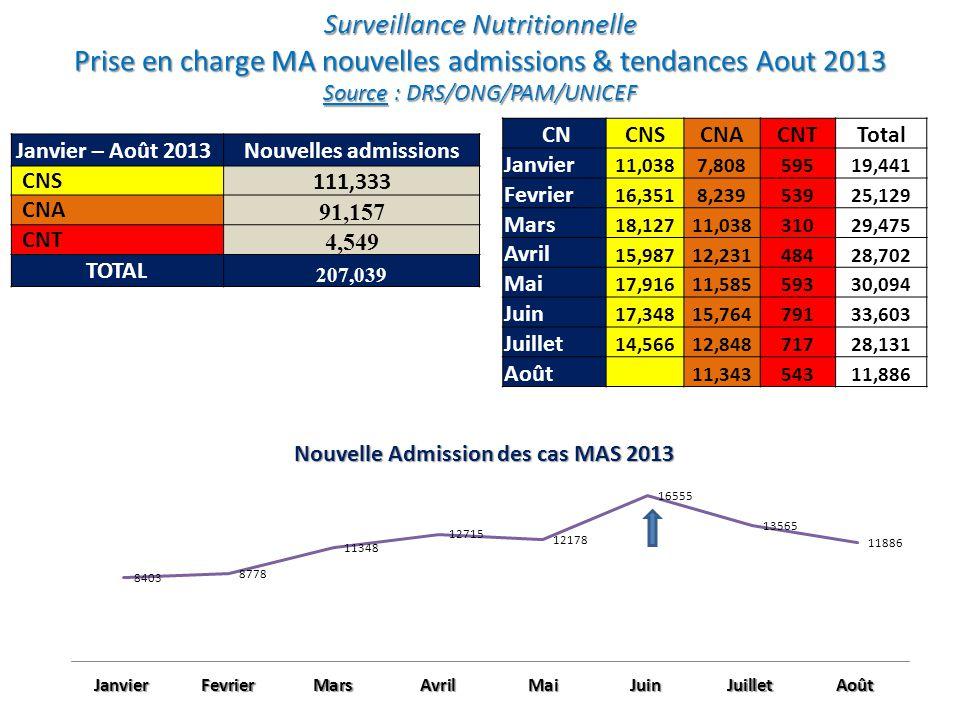 Surveillance Nutritionnelle Tendance globale admissions MAS de Janvier 2011 à Août 2013