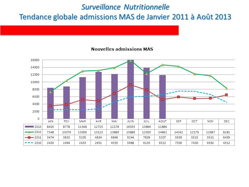 REGION TAUX DE GUERISON TAUX D ABANDON TAUX DE DECES TAUX DE NON REPONDANTS KANEM88.0%6.5%0.1%5.4% BEG82.7%8.4%0.5%8.3% BATHA89.4%6.9%0.4%3.3% GUERA87.9%6.2%0.4%5.4% HADJER LAMIS76.5%19.6%0.6%3.2% N DJAMENA86.4%12.6%0.9%0.1% LAC89.0%8.3%0.5%2.3% OUADDAI82.3%14.2%0.4%3.1% SILA89.8%9.0%0.1%1.0% WADI FIRA82.6%12.1%0.7%4.6% ENNEDI100.0%0.0% SALAMAT79.2%6.6%0.5%13.7% Total85.2%9.9%0.4%4.5% Surveillance Nutritionnelle Indicateurs de performance Prise en charge MAS par régions Août 2013 Indicateurs de performance Prise en charge MAS par régions Août 2013 Source : DRS/ONG/UNICEF