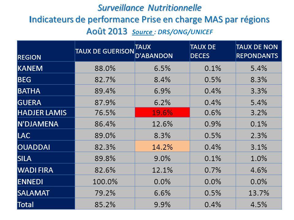 Hadjar Lamis: 2013 Tendance taux dabandon cas MAS en traitement Exception faite pour fév.