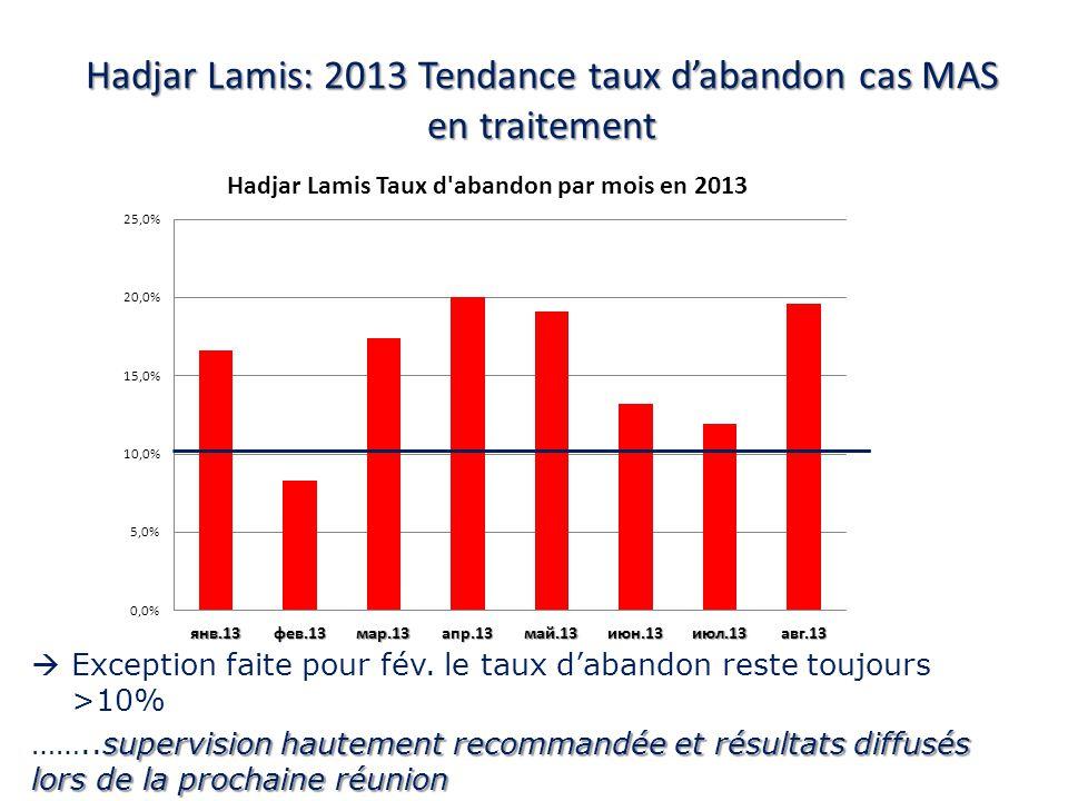 Taux de Décès des CNT, Aout 2013 CNT Partenaire dappui # DECES# Sorties% DECES CNT TredjingIRC323 13.0% CNT MondoACF19 11.1% CNT NDANDA/ALIMA12112 10.71% CNT BredjingIRC219 10.5% CNT avec un taux de décès <10%: Iriba (7.1%), Bokoro (6.4%), Mao (6.3%), Guereda (6.3%), Am Timan (6.2%), Fitri (4.0%), Mongo (3.8%), Ati (3.2%), Abeche (3.2%), Oum Hadjer (3.1%), Ngouri (2.5%), Mangalme (2.3%), Adre (1.7%), Amdjarass (0%), Bitkine (0.0%), Massaguet (0.0%), Nokou (0.0%) et Aboudeia (0.0%) Moussoro 2,6% CNT nayant pas fourni de rapport : Tissi, Massakory, Biltine, Melfi, Bol, Bagasola, Goz Beida, Am Dam et Koukou