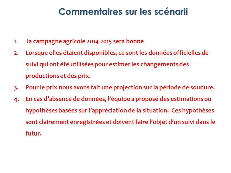 Commentaires sur les scénarii 1. la campagne agricole 2014 2015 sera bonne 2.Lorsque elles étaient disponibles, ce sont les données officielles de sui