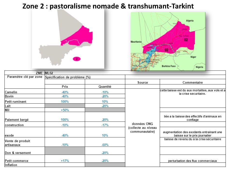 Zone 2 : pastoralisme nomade & transhumant-Tarkint ZME :ML02 Paramètre clé par zone Spécification de problème (%) SourceCommentaire PrixQuantité Camelin-40%-10% données ONG (collecte au niveau communautaire) cette baisse est du aux mortalites, aux vols et a la crise securitaire.