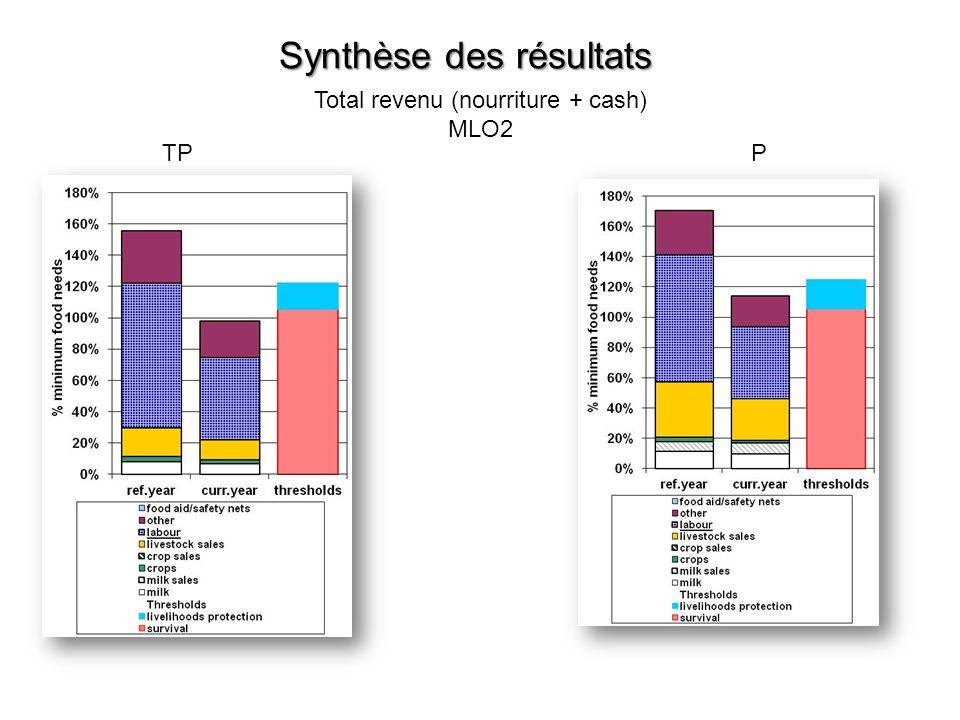 Synthèse des résultats Total revenu (nourriture + cash) MLO2 TPP