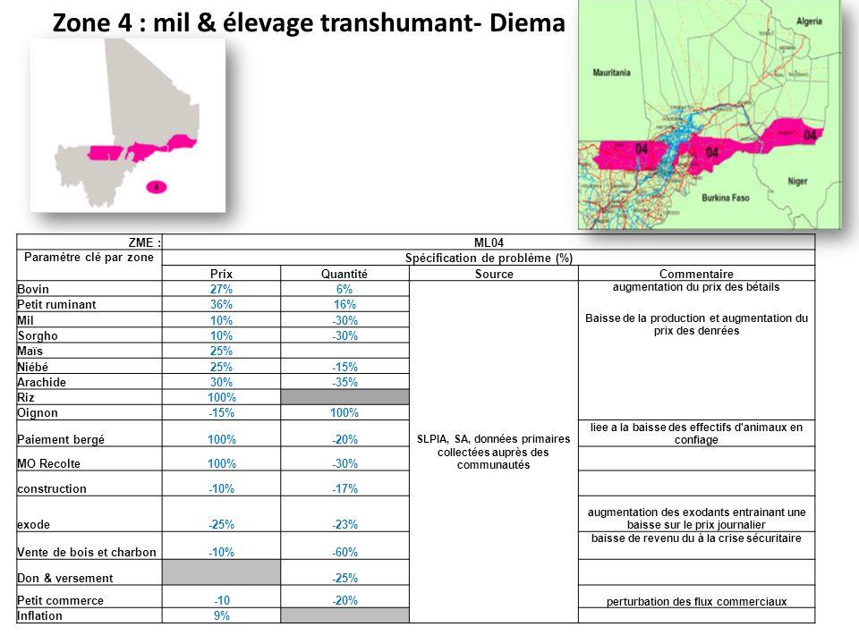 Zone 4 : mil & élevage transhumant- Diema ZME :ML04 Paramètre clé par zone Spécification de problème (%) PrixQuantitéSourceCommentaire Bovin27%6% SLPIA, SA, données primaires collectées auprès des communautés augmentation du prix des bétails Petit ruminant36%16% Mil10%-30% Baisse de la production et augmentation du prix des denrées Sorgho10%-30% Maïs25% Niébé25%-15% Arachide30%-35% Riz100% Oignon-15%100% Paiement bergé100%-20% liee a la baisse des effectifs d animaux en confiage MO Recolte100%-30% construction-10%-17% exode-25%-23% augmentation des exodants entrainant une baisse sur le prix journalier Vente de bois et charbon-10%-60% baisse de revenu du à la crise sécuritaire Don & versement -25% Petit commerce-10-20% perturbation des flux commerciaux Inflation9%