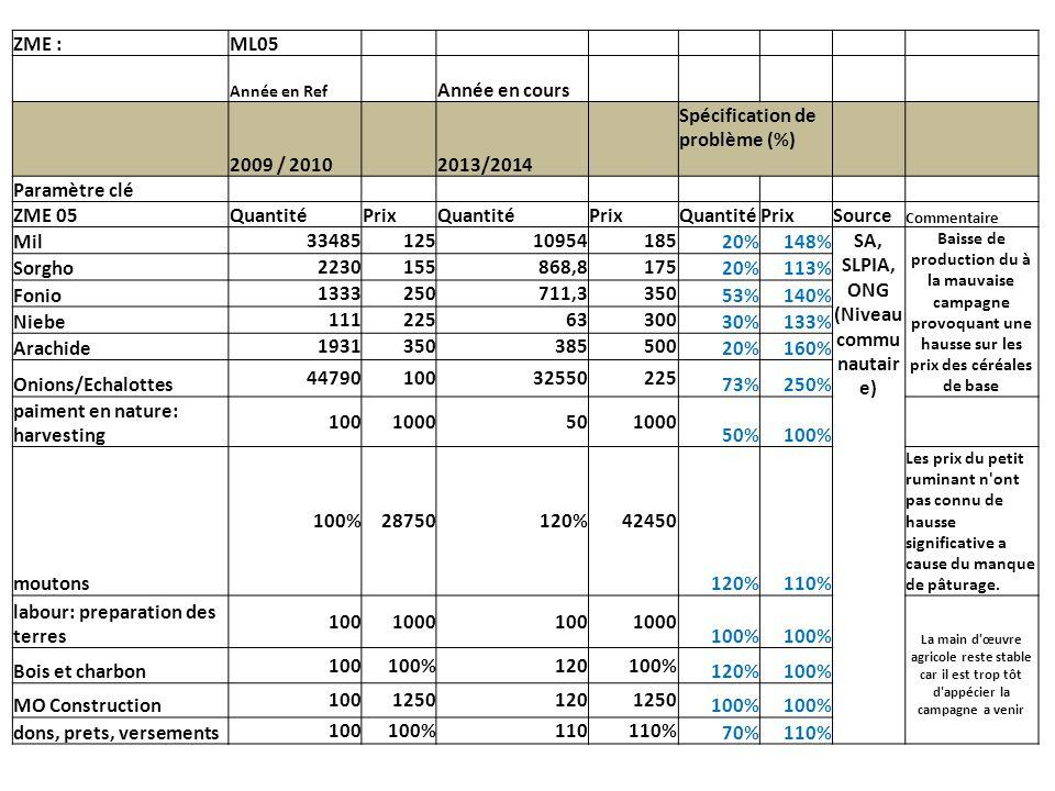 ZME :ML05 Année en Ref Année en cours 2009 / 2010 2013/2014 Spécification de problème (%) Paramètre clé ZME 05QuantitéPrixQuantitéPrixQuantitéPrixSource Commentaire Mil 3348512510954185 20%148% SA, SLPIA, ONG (Niveau commu nautair e) Baisse de production du à la mauvaise campagne provoquant une hausse sur les prix des céréales de base Sorgho 2230155868,8175 20%113% Fonio 1333250711,3350 53%140% Niebe 11122563300 30%133% Arachide 1931350385500 20%160% Onions/Echalottes 4479010032550225 73%250% paiment en nature: harvesting 1001000501000 50%100% moutons 100%28750120%42450 120%110% Les prix du petit ruminant n ont pas connu de hausse significative a cause du manque de pâturage.