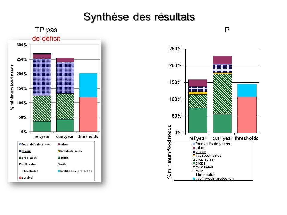 Synthèse des résultats TP pas de déficit P